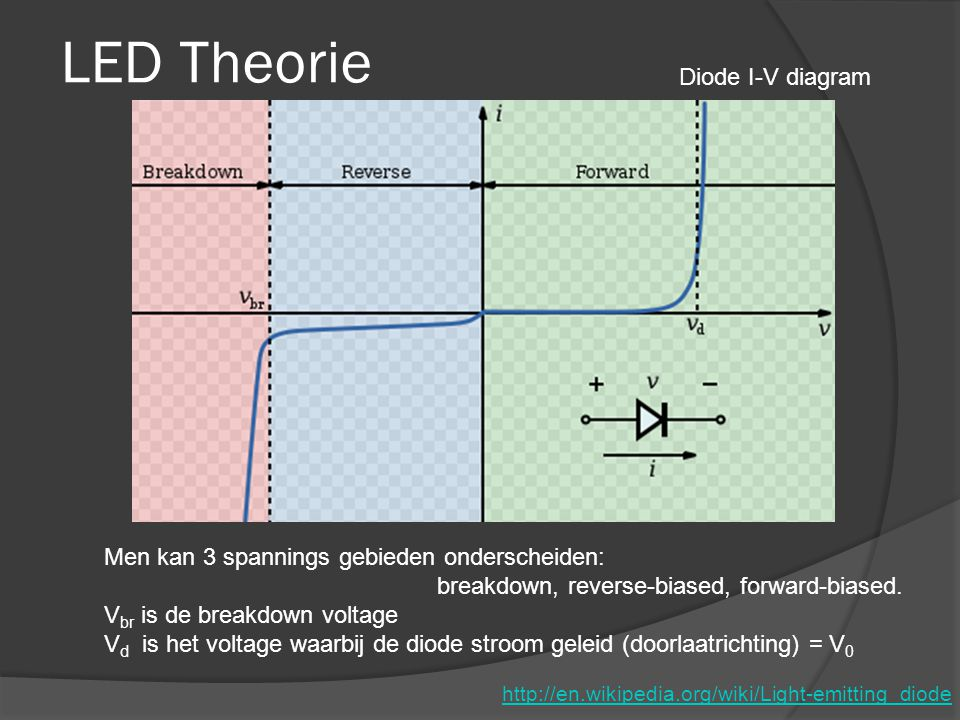 LED Theorie Diode I-V diagram