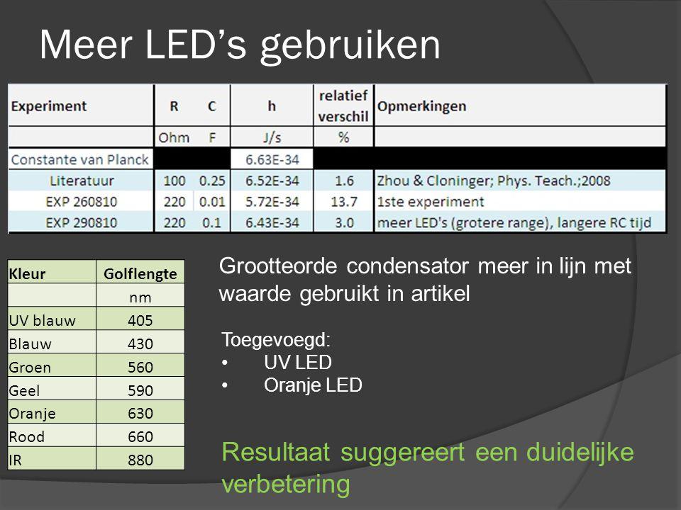 Meer LED's gebruiken Resultaat suggereert een duidelijke verbetering