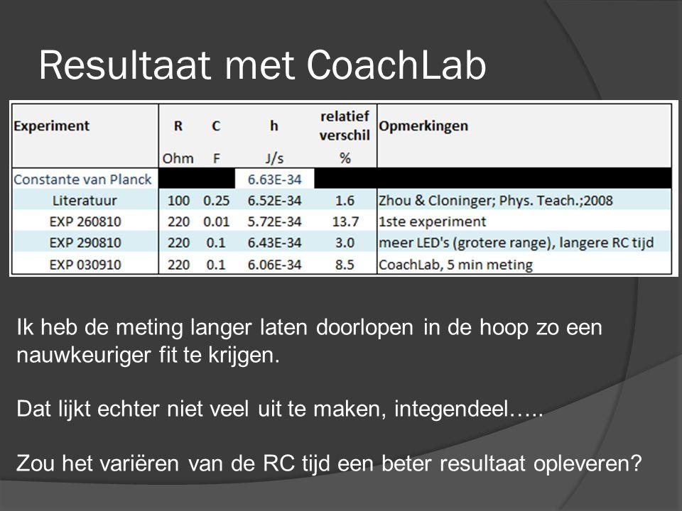 Resultaat met CoachLab