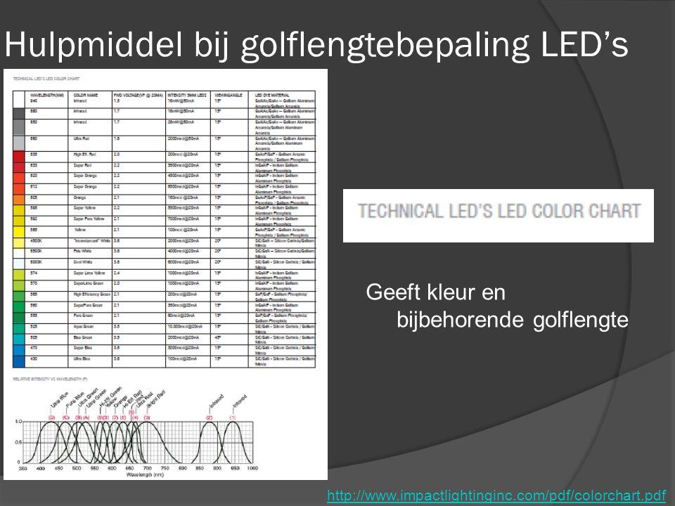 Hulpmiddel bij golflengtebepaling LED's