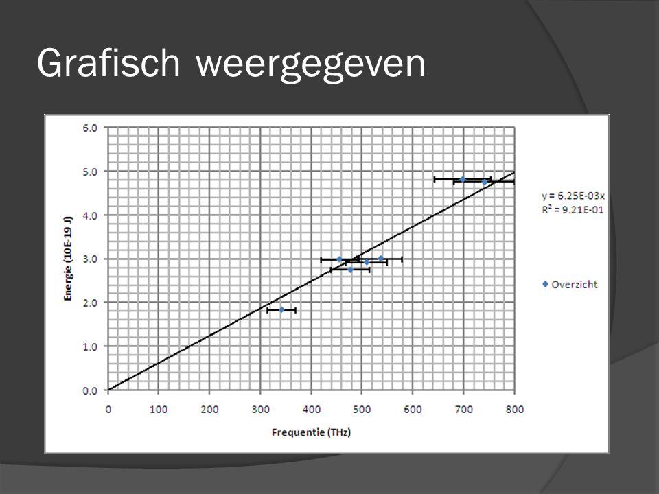 Grafisch weergegeven Maak een nieuwe grafiek met alle resultaten en de literatuurwaardes.
