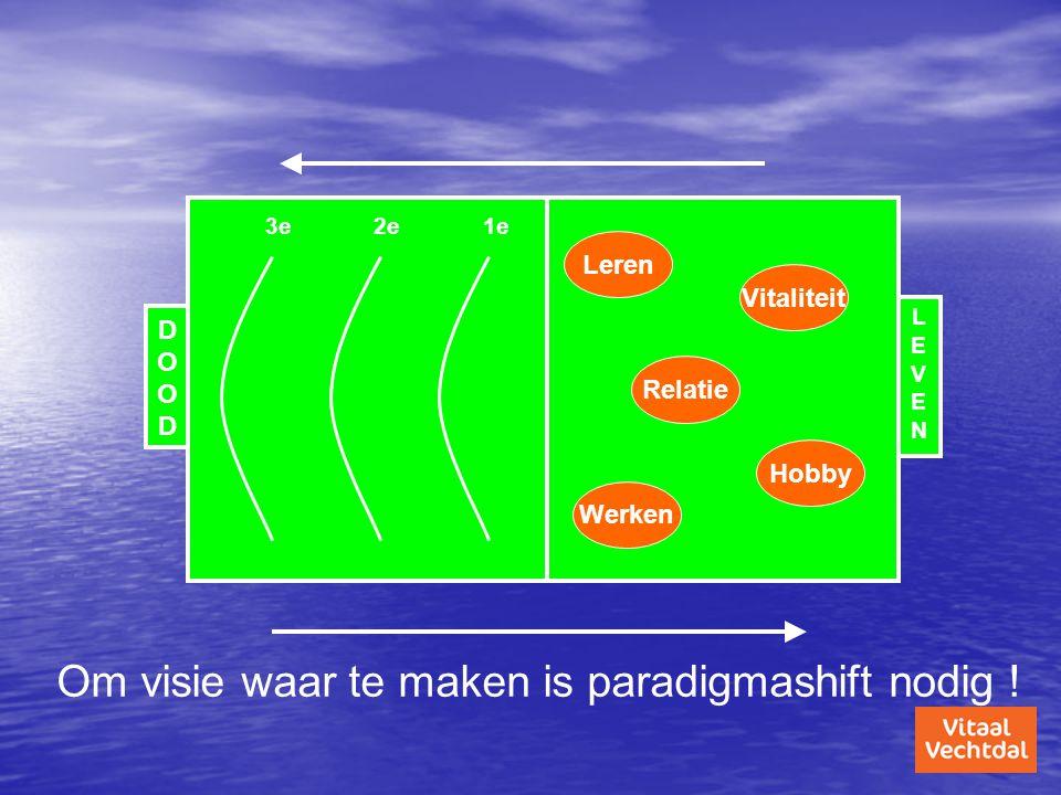 Om visie waar te maken is paradigmashift nodig !