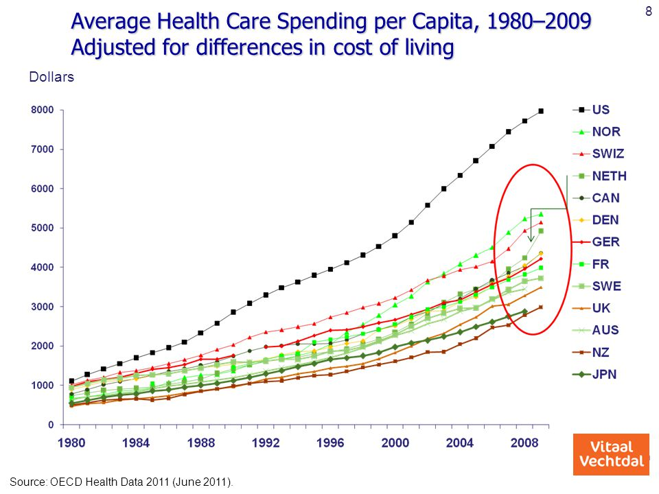 8 Average Health Care Spending per Capita, 1980–2009 Adjusted for differences in cost of living. Dollars.