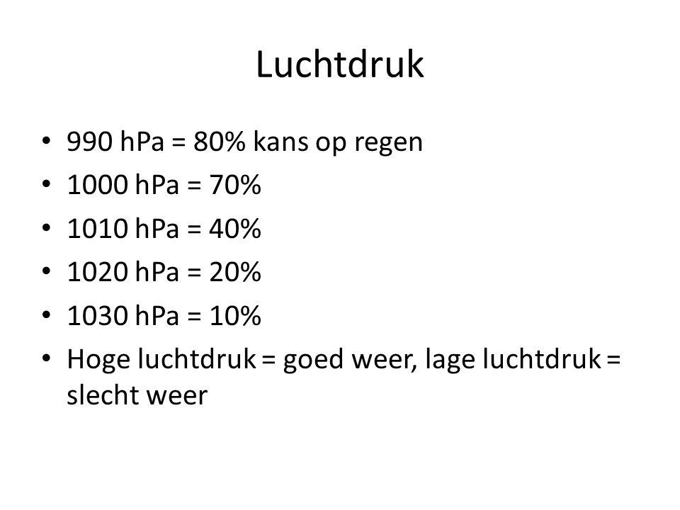 Luchtdruk 990 hPa = 80% kans op regen 1000 hPa = 70% 1010 hPa = 40%