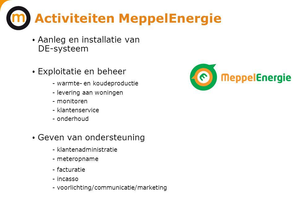 Activiteiten MeppelEnergie