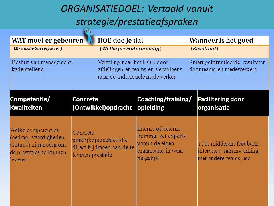 ORGANISATIEDOEL: Vertaald vanuit strategie/prestatieafspraken