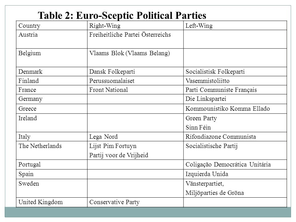 Table 2: Euro-Sceptic Political Parties