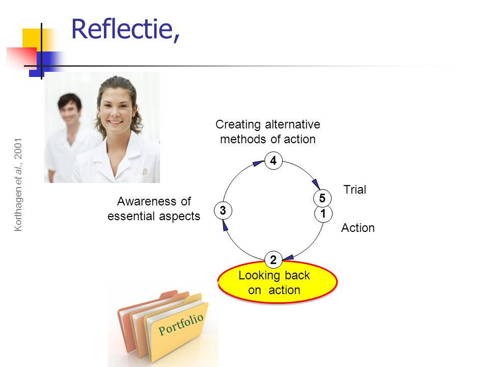 Reflectie, Creating alternative methods of action 4 Trial 5