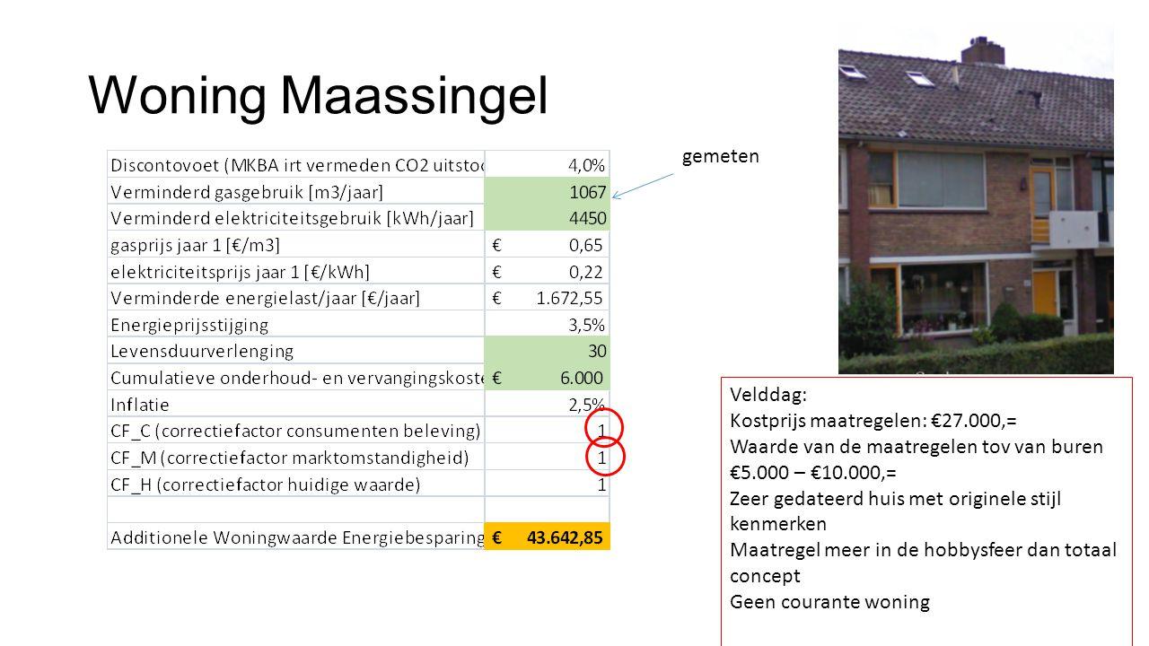 Woning Maassingel gemeten Velddag: Kostprijs maatregelen: €27.000,=