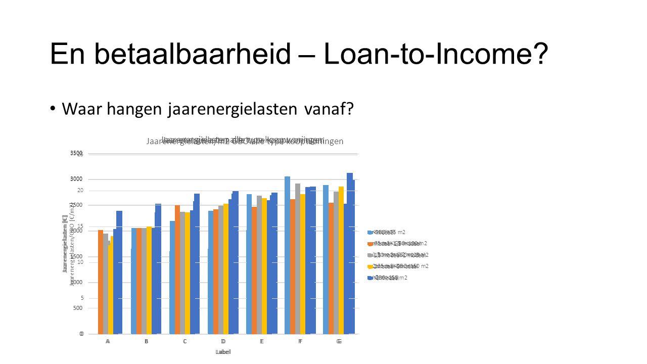 En betaalbaarheid – Loan-to-Income