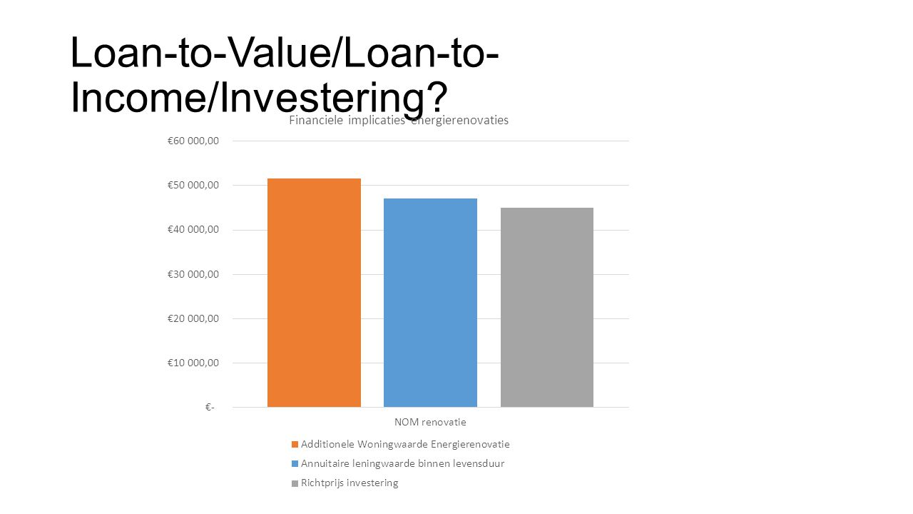 Loan-to-Value/Loan-to-Income/Investering