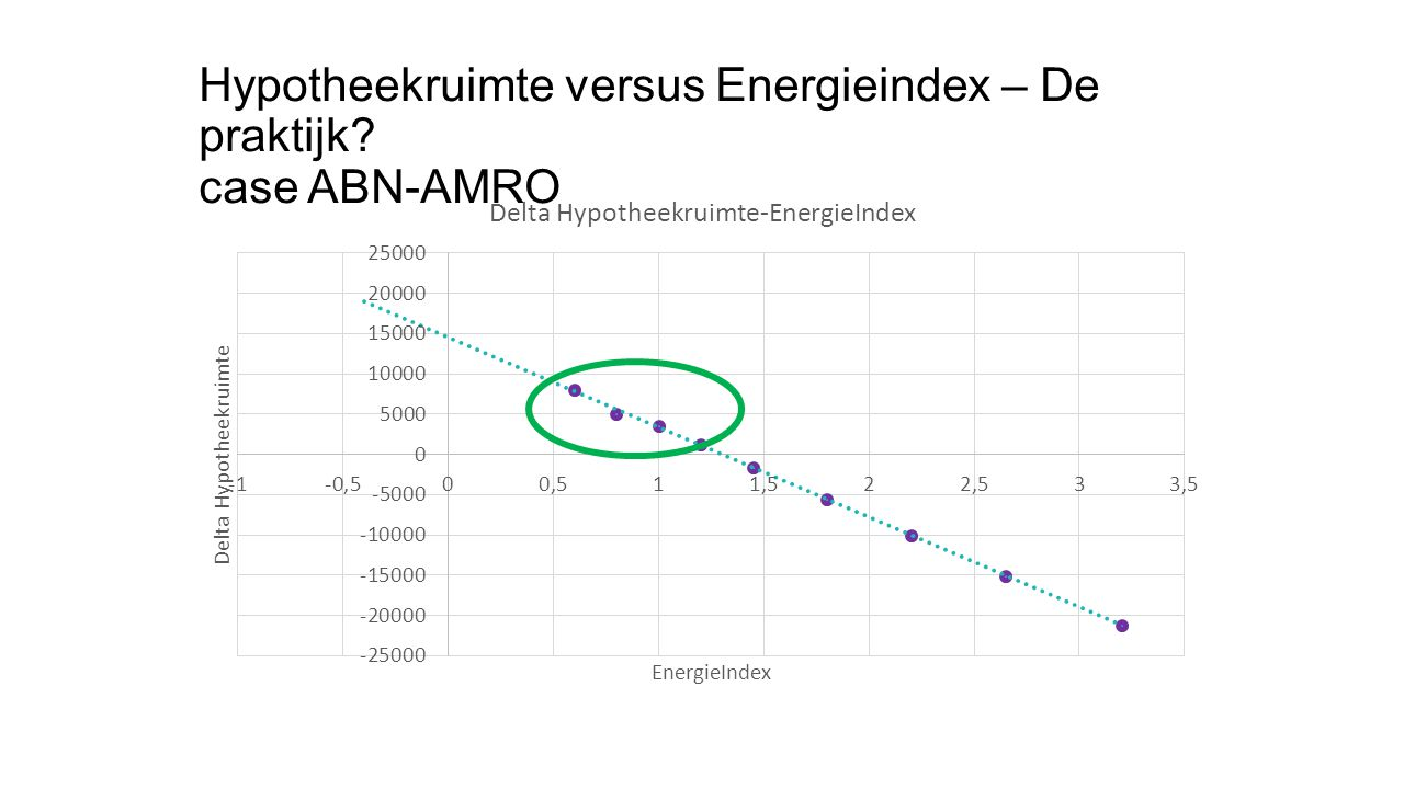 Hypotheekruimte versus Energieindex – De praktijk case ABN-AMRO