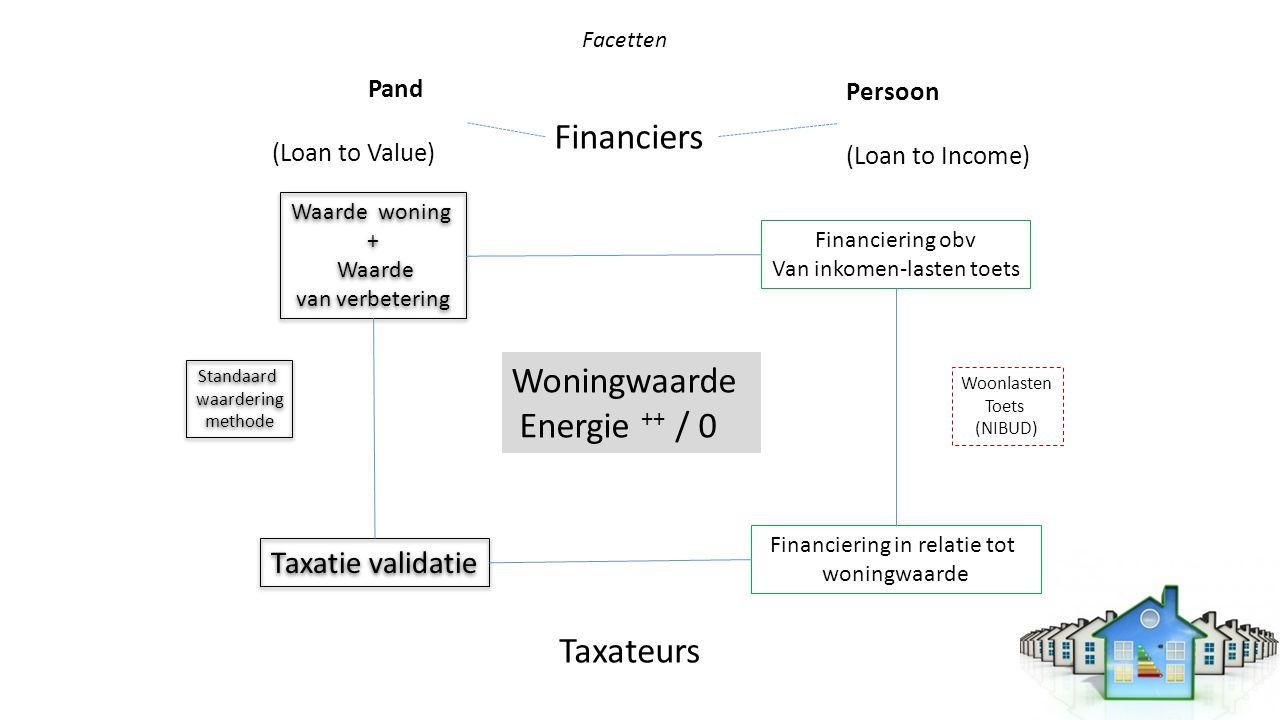 Financiers Woningwaarde Energie ++ / 0 Taxateurs Taxatie validatie