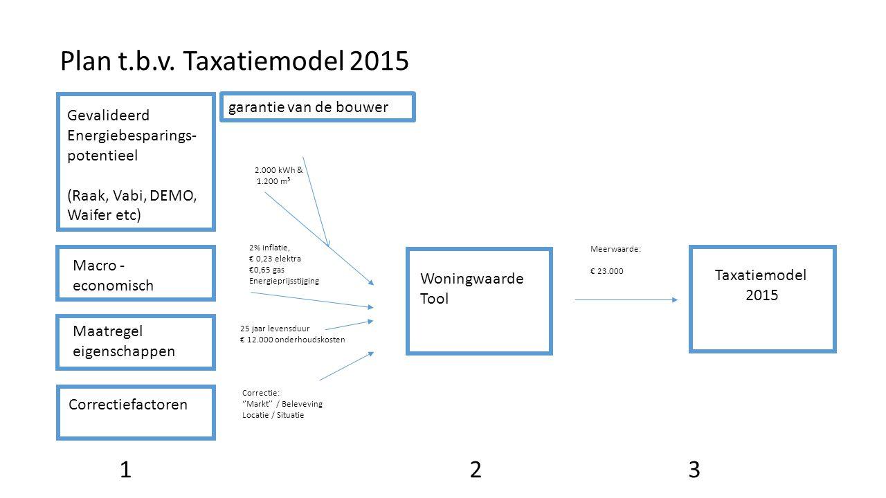 Plan t.b.v. Taxatiemodel 2015 1 2 3 garantie van de bouwer