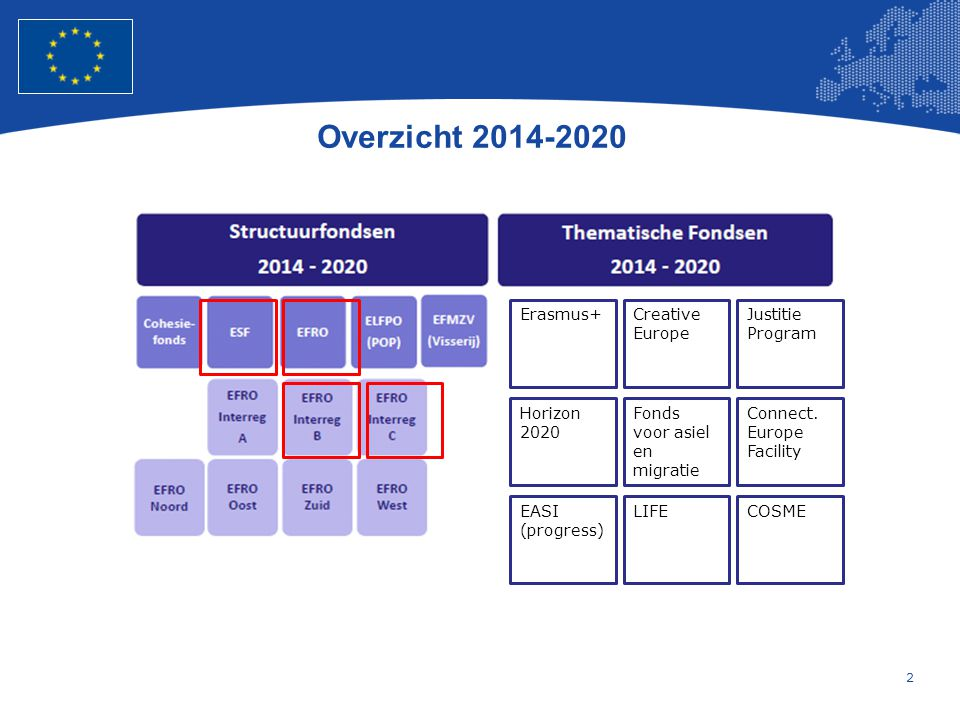 Overzicht 2014-2020 Erasmus+ Creative Europe Justitie Program Horizon