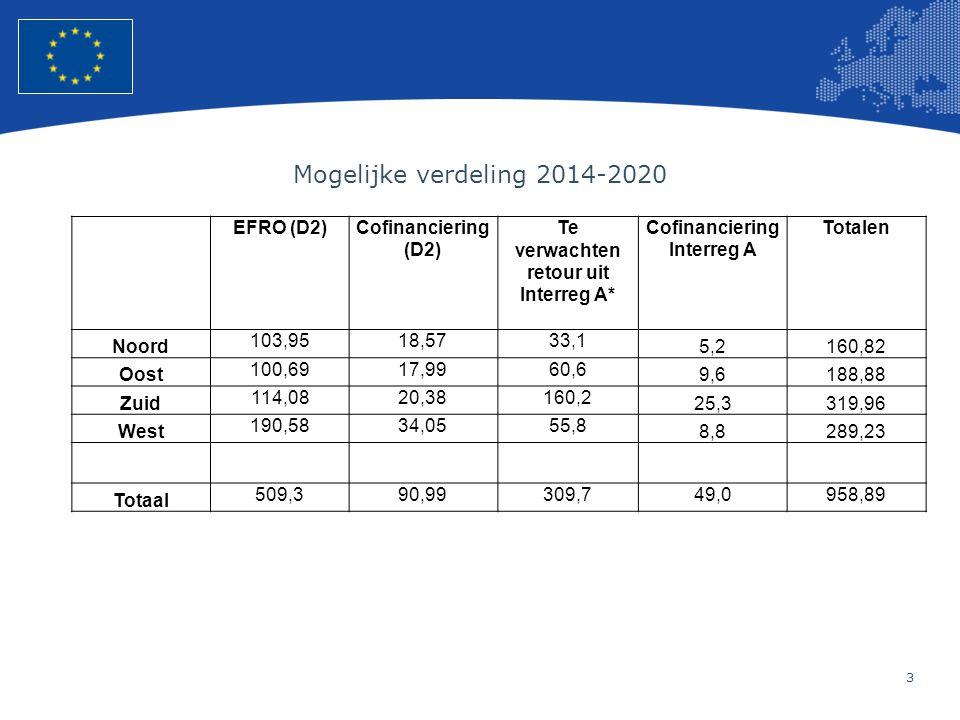 Te verwachten retour uit Interreg A* Cofinanciering Interreg A