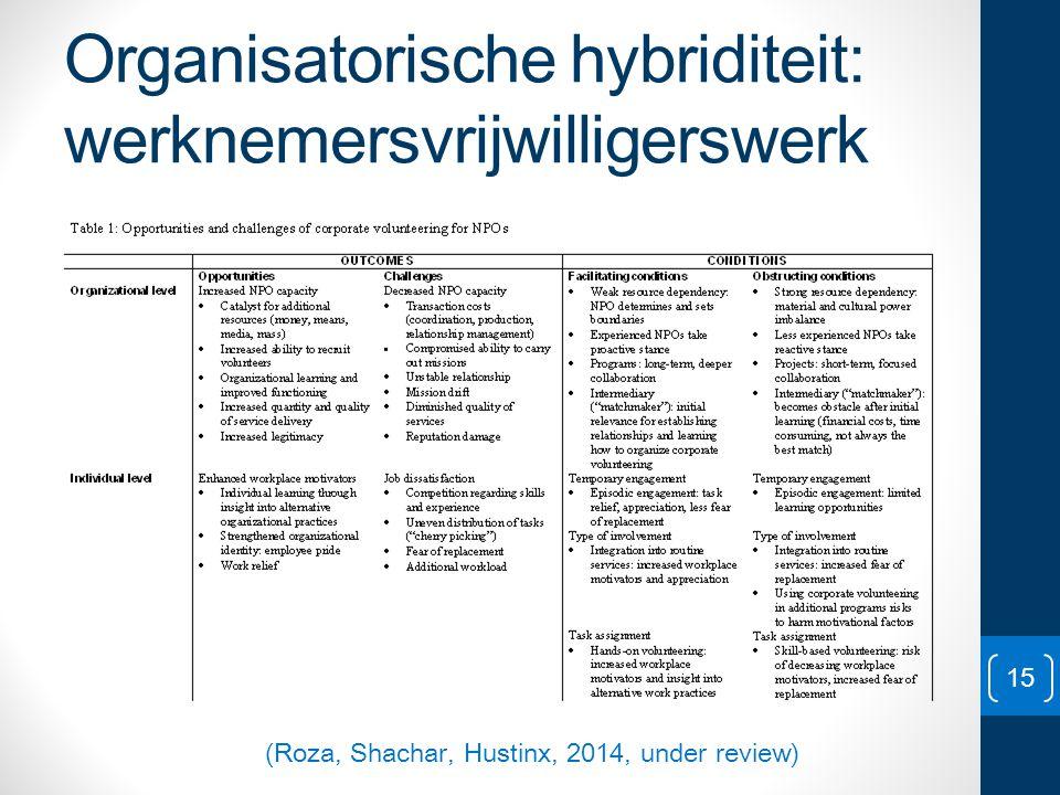 Organisatorische hybriditeit: werknemersvrijwilligerswerk