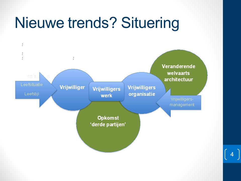 Nieuwe trends Situering