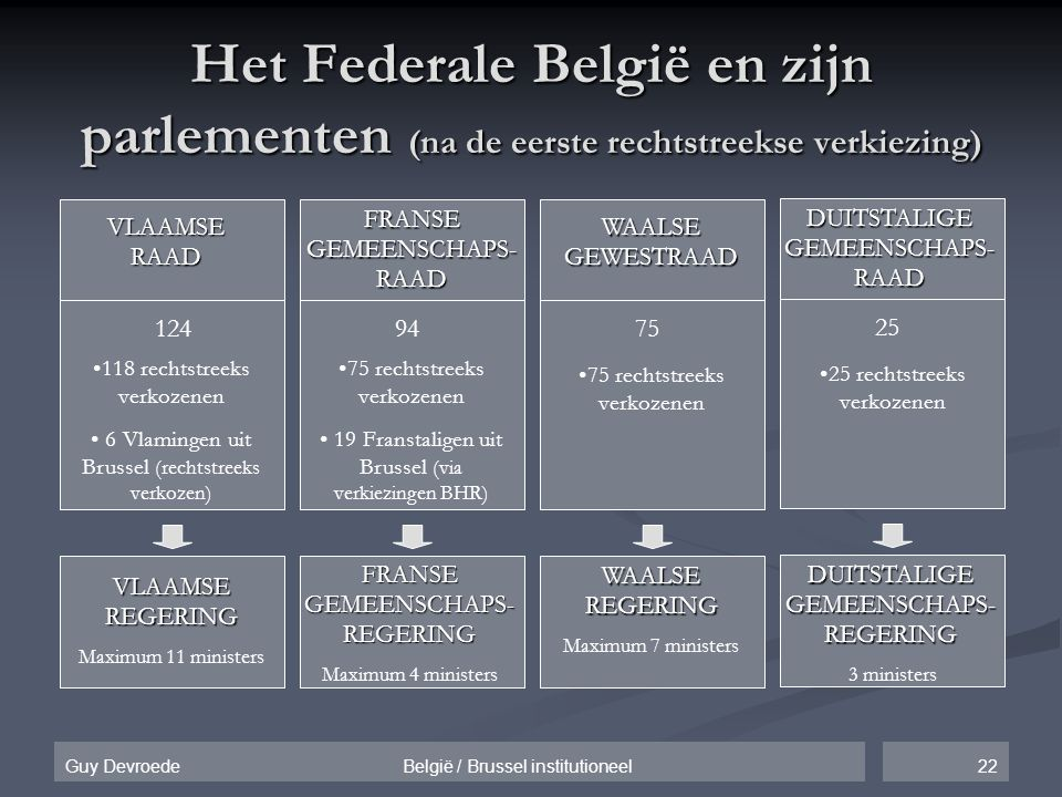 Het Federale België en zijn parlementen (na de eerste rechtstreekse verkiezing)