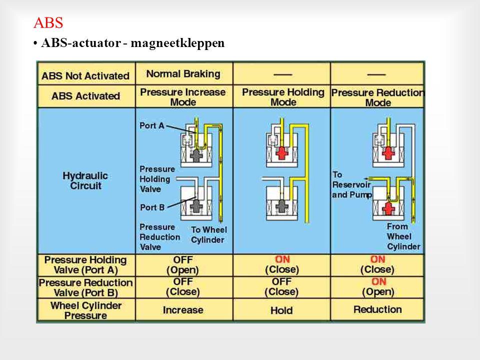 ABS-actuator - magneetkleppen