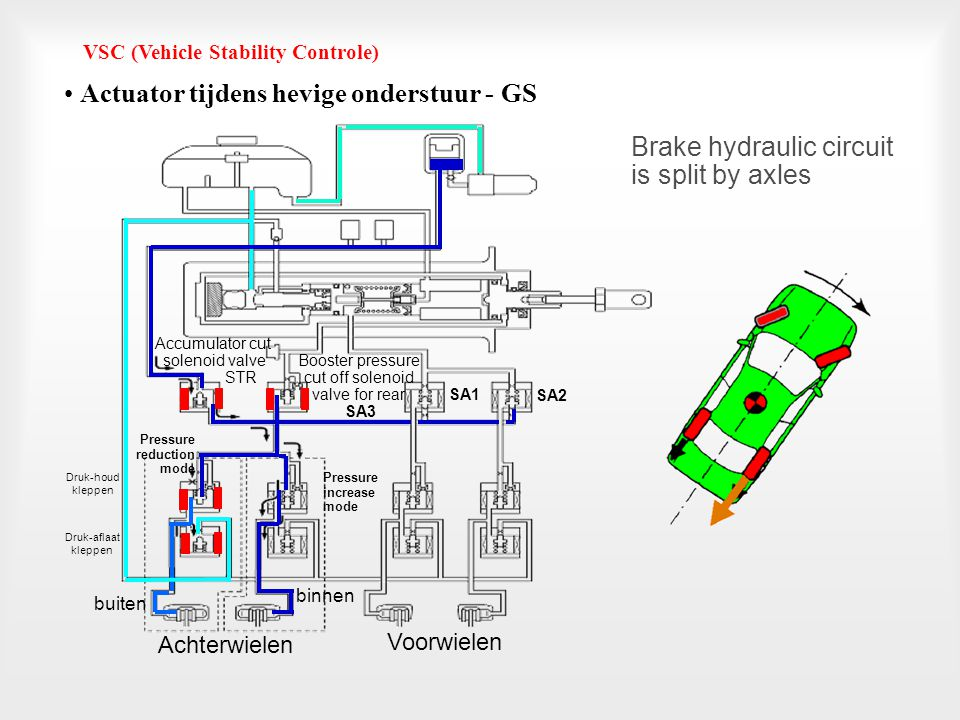 Actuator tijdens hevige onderstuur - GS