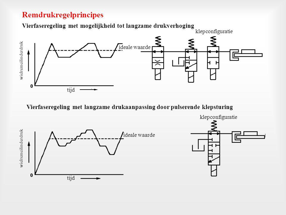 Vierfaseregeling met mogelijkheid tot langzame drukverhoging