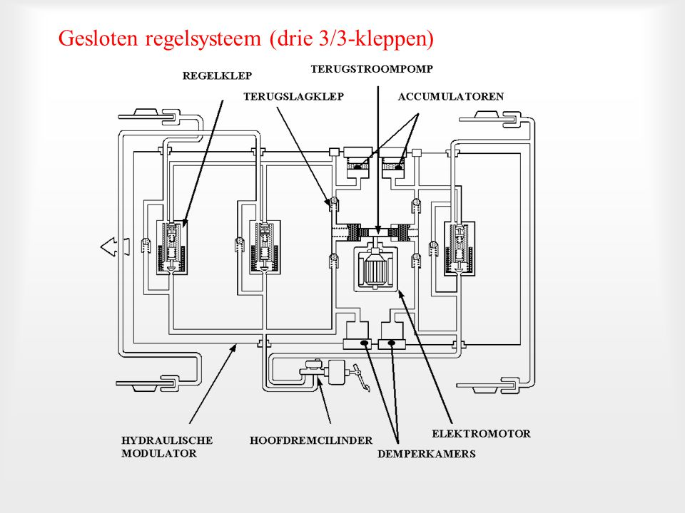 Gesloten regelsysteem (drie 3/3-kleppen)