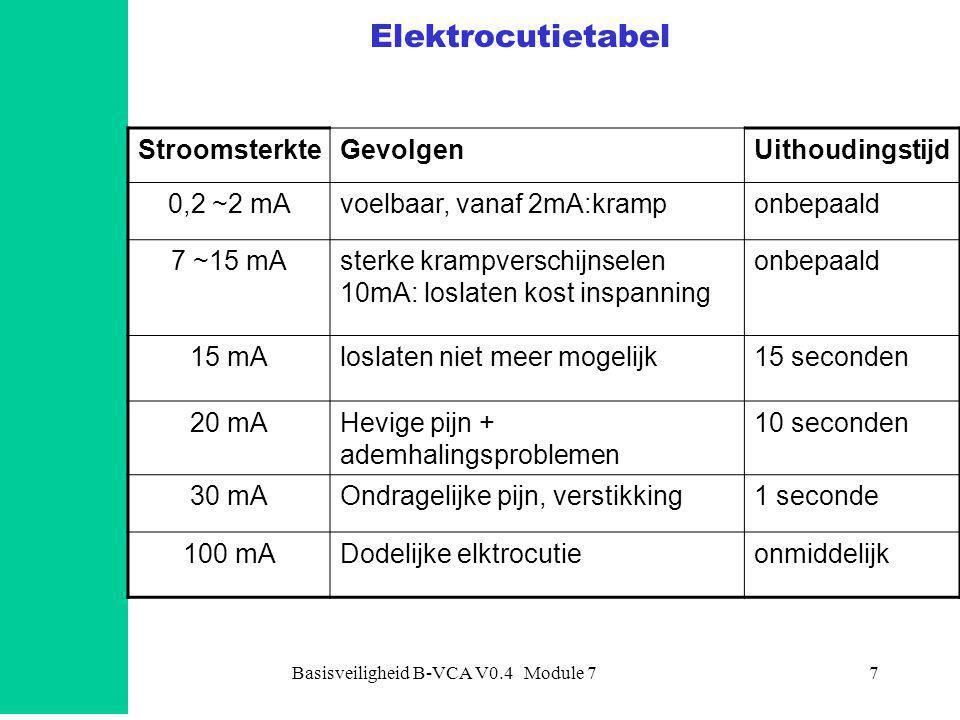 Basisveiligheid B-VCA V0.4 Module 7
