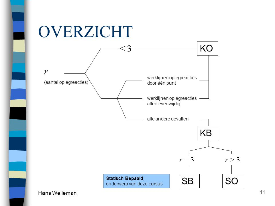 OVERZICHT < 3 KO r KB SB SO r = 3 r > 3 Hans Welleman