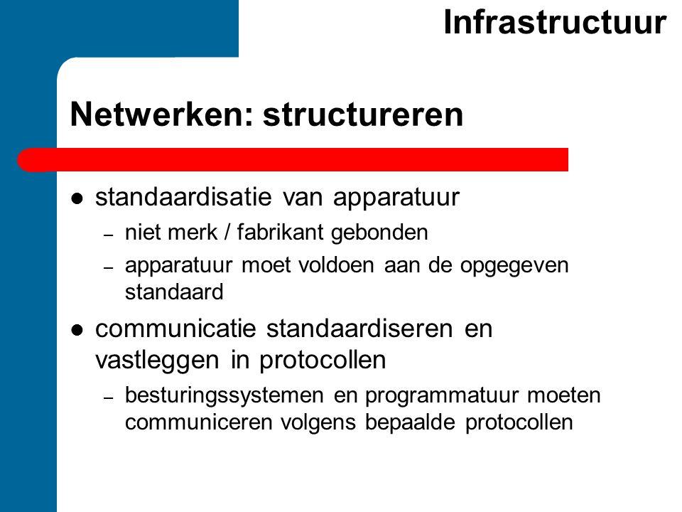 Netwerken: structureren