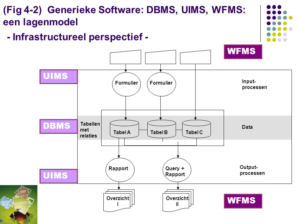 (Fig 4-2) Generieke Software: DBMS, UIMS, WFMS: een lagenmodel - Infrastructureel perspectief -