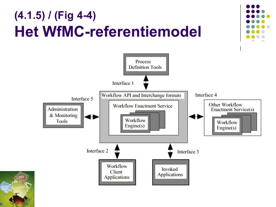(4.1.5) / (Fig 4-4) Het WfMC-referentiemodel