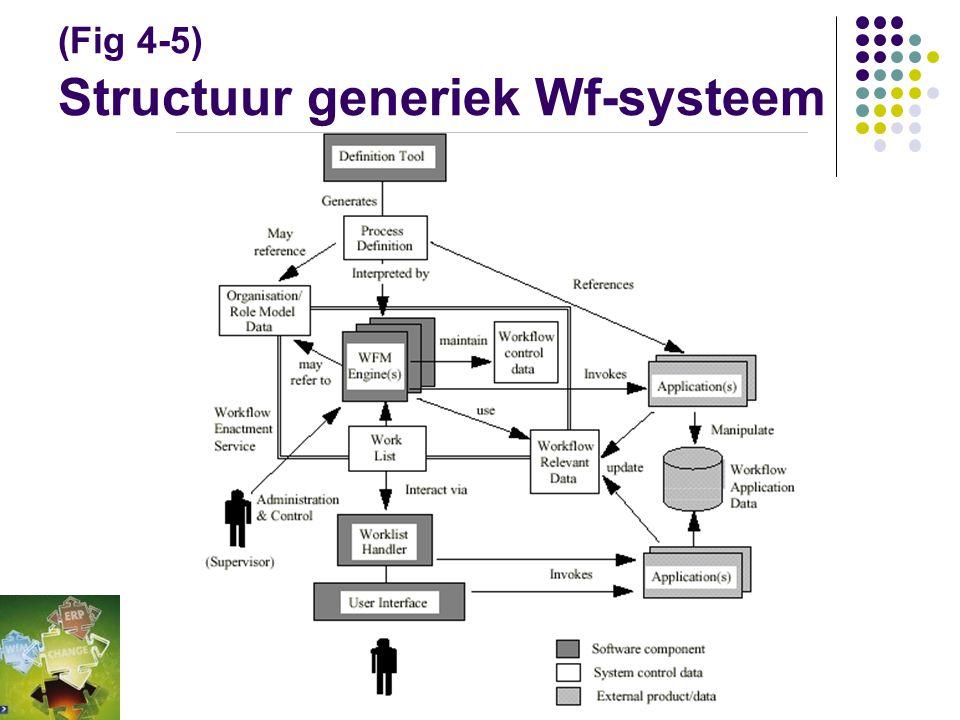 (Fig 4-5) Structuur generiek Wf-systeem