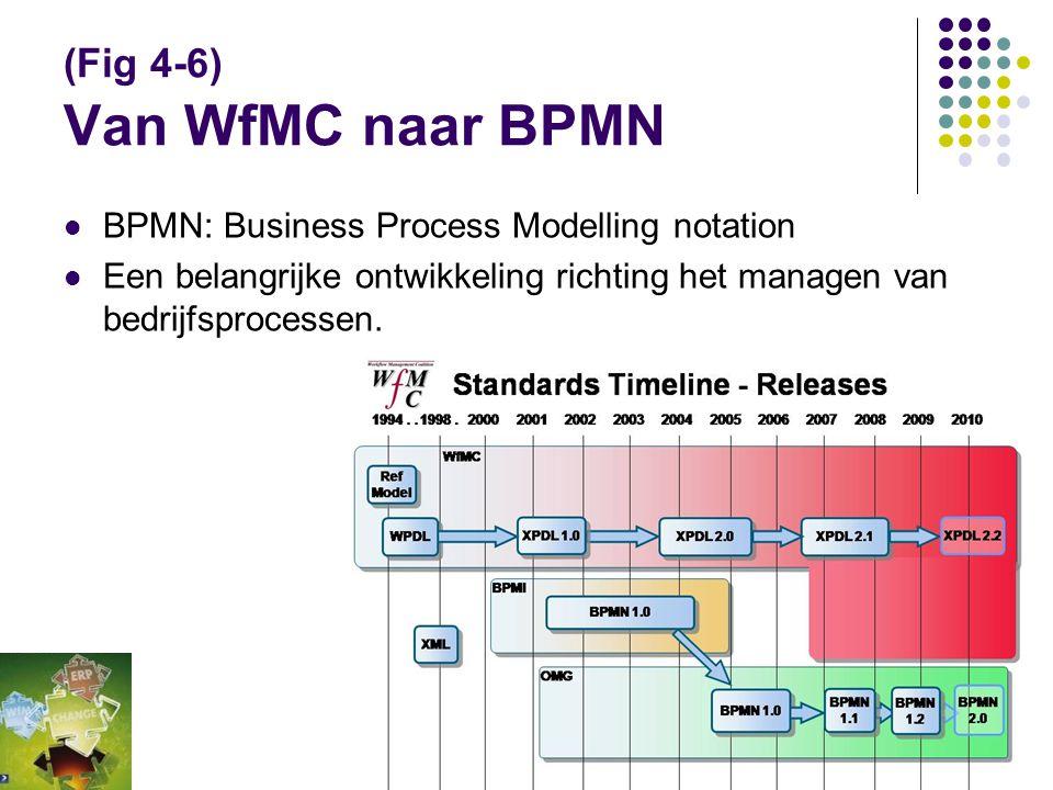 (Fig 4-6) Van WfMC naar BPMN