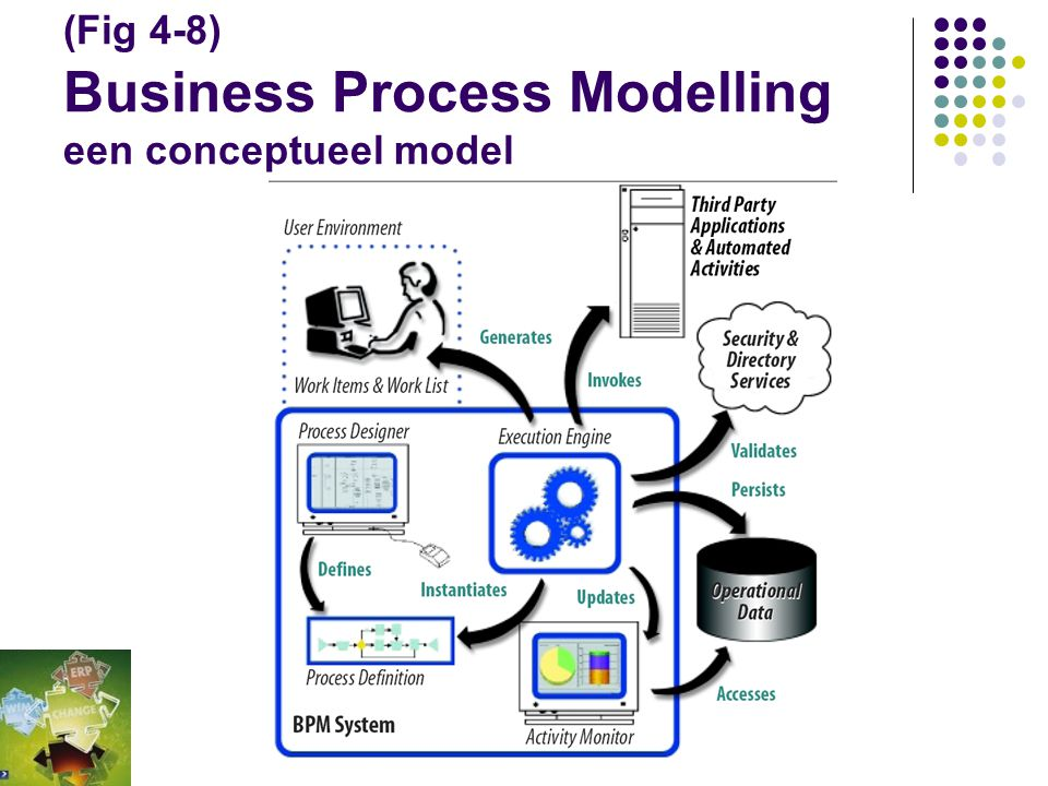 (Fig 4-8) Business Process Modelling een conceptueel model