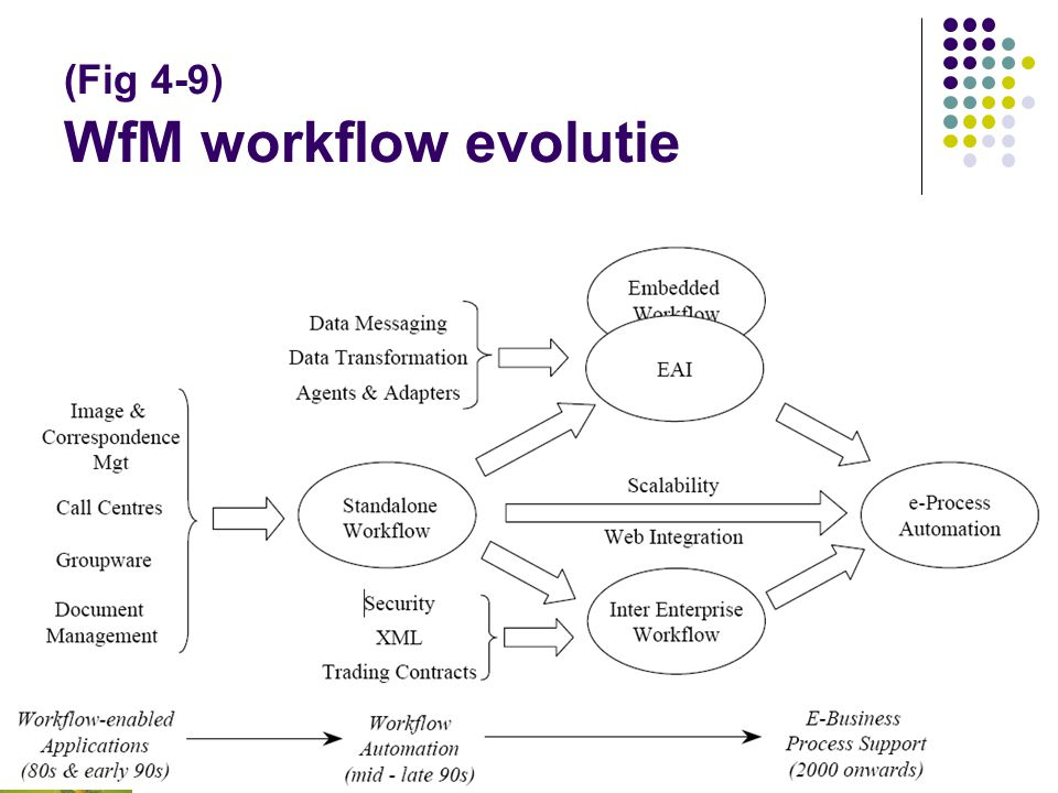(Fig 4-9) WfM workflow evolutie