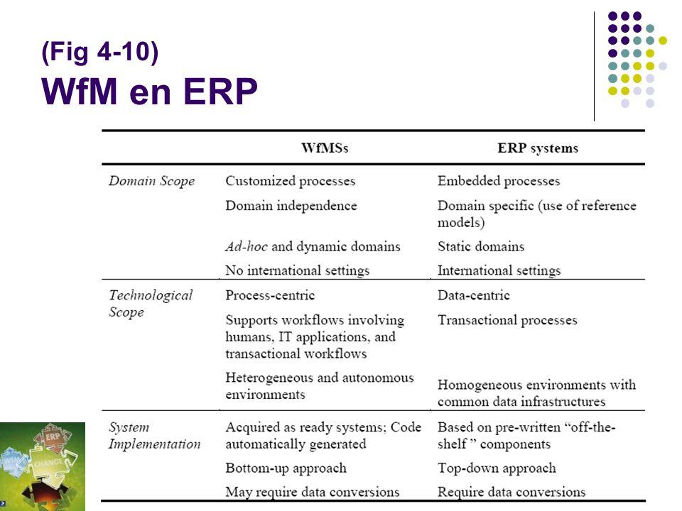 (Fig 4-10) WfM en ERP