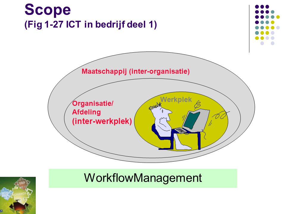 Scope (Fig 1-27 ICT in bedrijf deel 1)