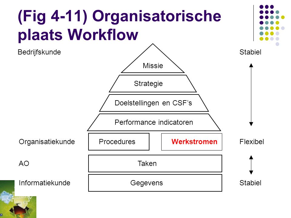 (Fig 4-11) Organisatorische plaats Workflow