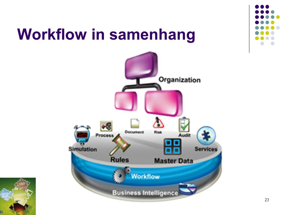 Workflow in samenhang