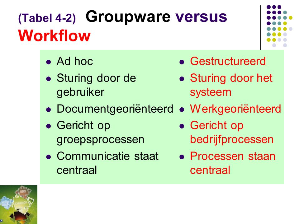 (Tabel 4-2) Groupware versus Workflow