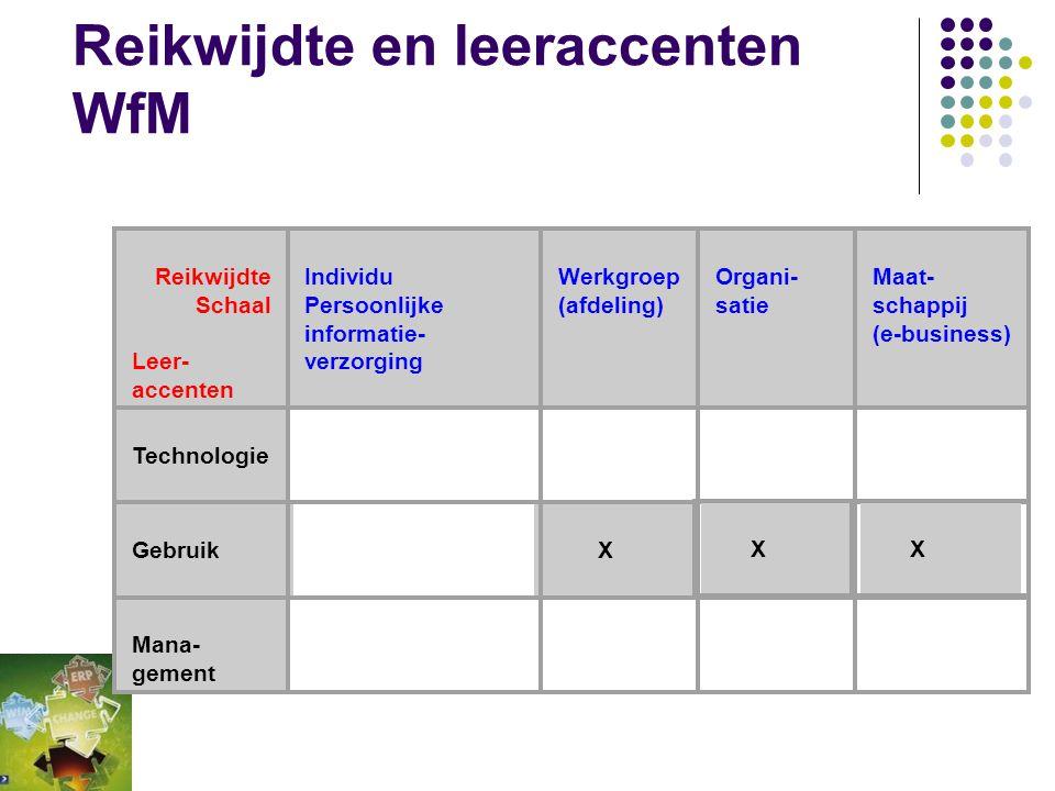 Reikwijdte en leeraccenten WfM