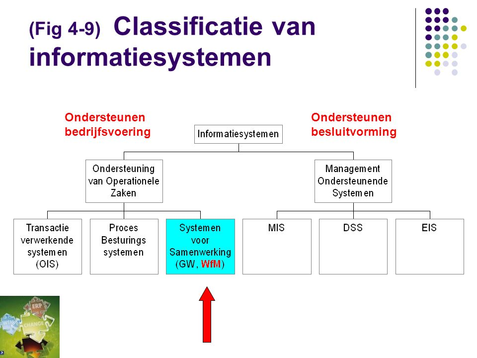 (Fig 4-9) Classificatie van informatiesystemen