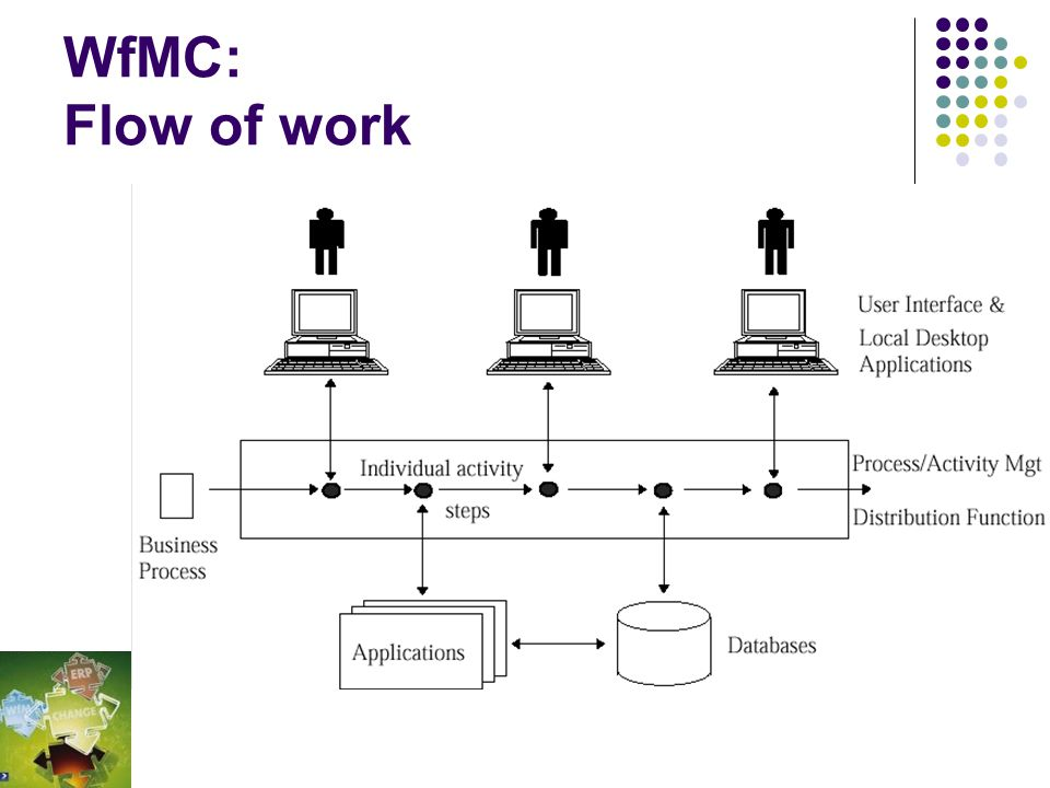 WfMC: Flow of work