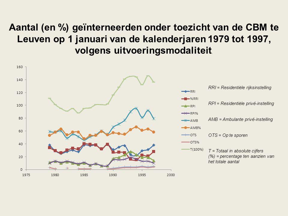 Aantal (en %) geïnterneerden onder toezicht van de CBM te Leuven op 1 januari van de kalenderjaren 1979 tot 1997, volgens uitvoeringsmodaliteit.