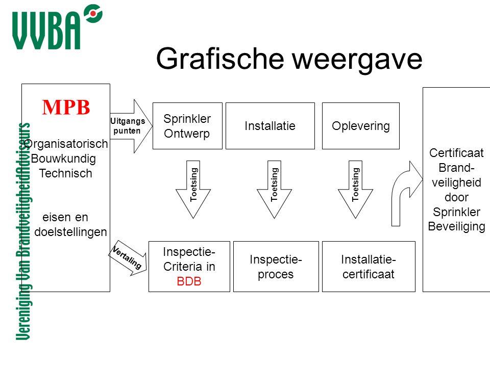Grafische weergave MPB Organisatorisch Bouwkundig Technisch eisen en