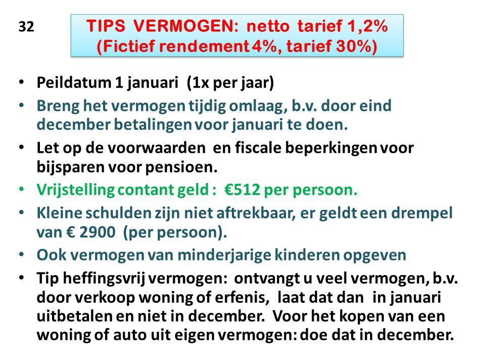 TIPS VERMOGEN: netto tarief 1,2% (Fictief rendement 4%, tarief 30%)