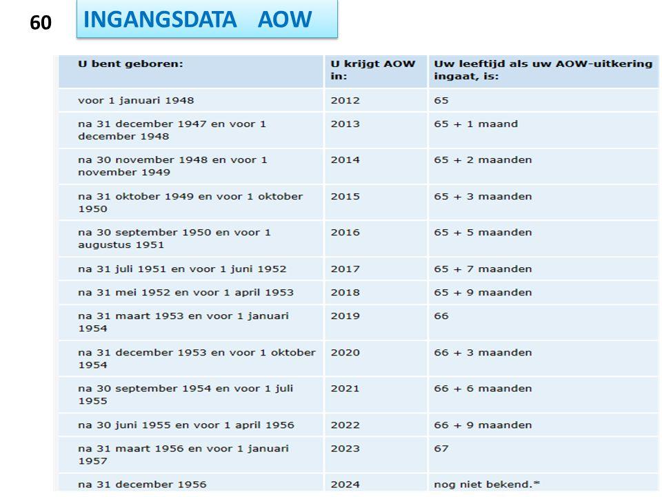 INGANGSDATA AOW 60