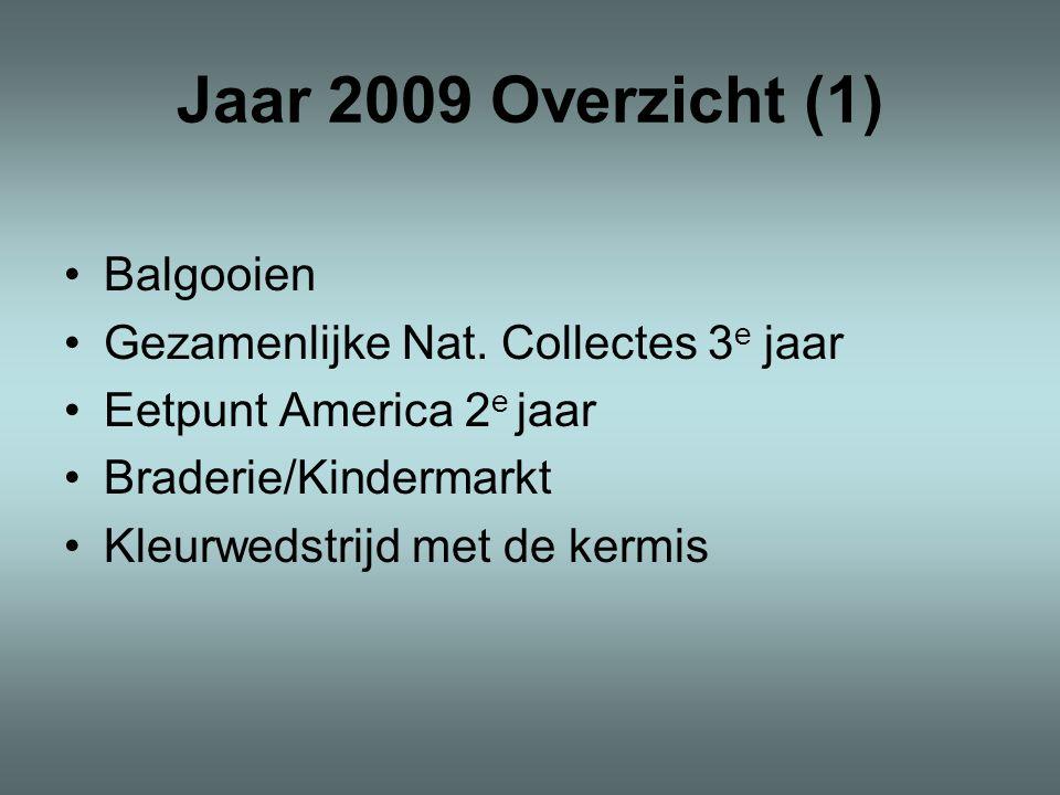 Jaar 2009 Overzicht (1) Balgooien Gezamenlijke Nat. Collectes 3e jaar