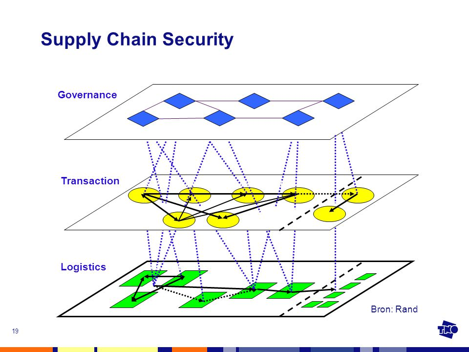 Supply Chain Security Governance Transaction Logistics Bron: Rand